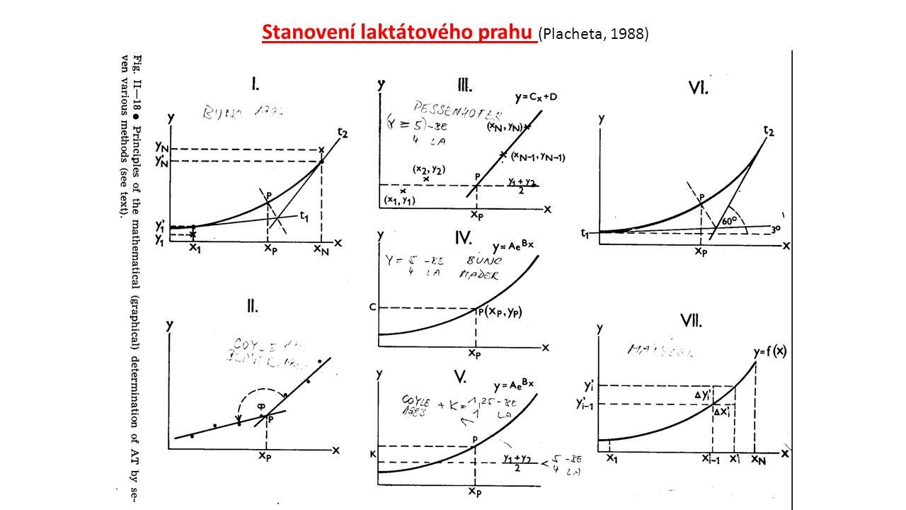 Stanovení laktátového prahu (Placheta, 1988)