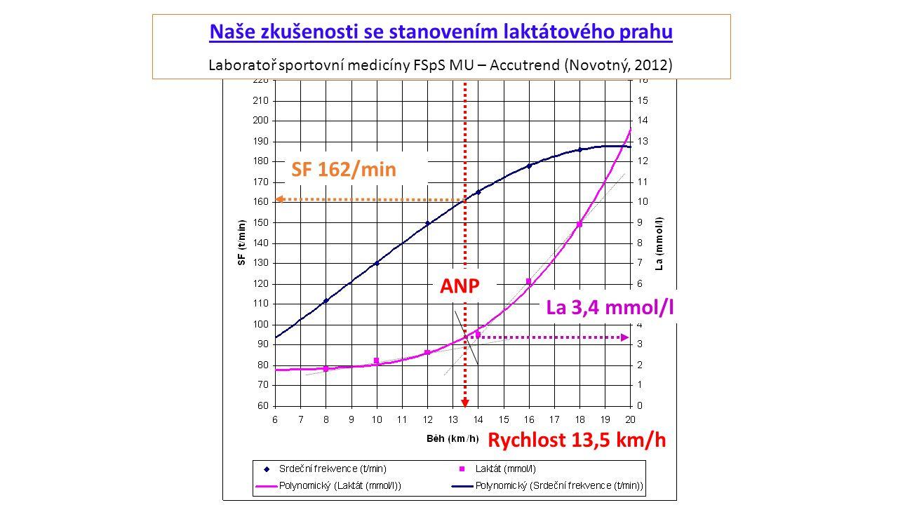 Naše zkušenosti se stanovením laktátového prahu Laboratoř sportovní medicíny FSpS MU – Accutrend (Novotný, 2012) La 3,4 mmol/l SF 162/min ANP Rychlost 13,5 km/h