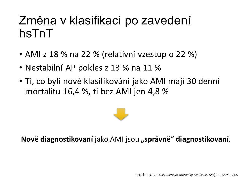 Změna v klasifikaci po zavedení hsTnT AMI z 18 % na 22 % (relativní vzestup o 22 %) Nestabilní AP pokles z 13 % na 11 % Ti, co byli nově klasifikováni jako AMI mají 30 denní mortalitu 16,4 %, ti bez AMI jen 4,8 % Reichlin (2012).