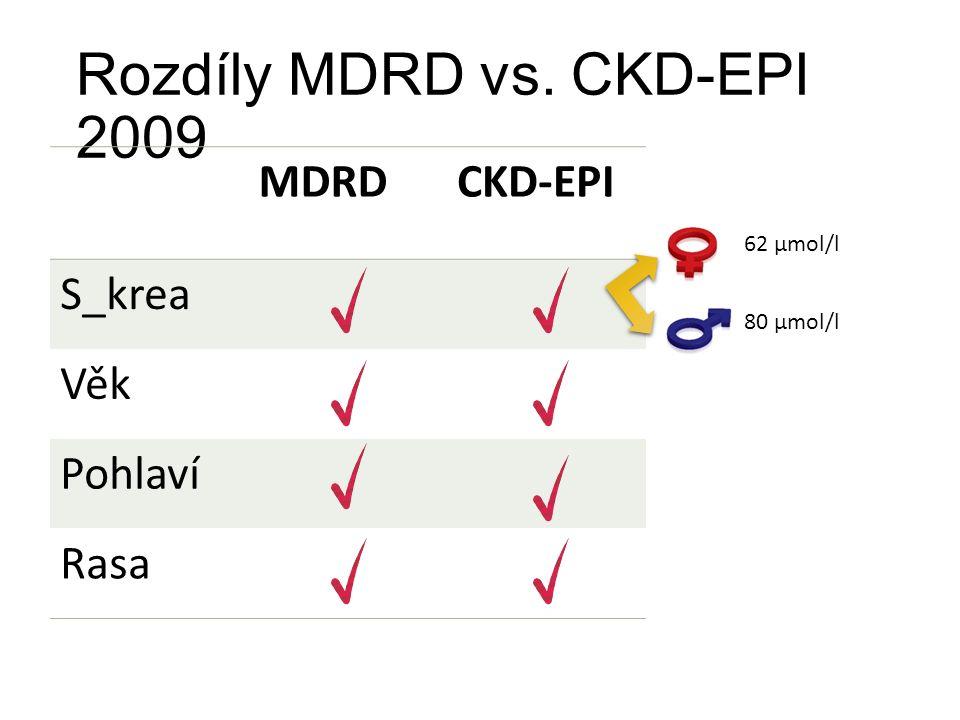 Rozdíly MDRD vs. CKD-EPI 2009 MDRDCKD-EPI S_krea Věk Pohlaví Rasa 62 µmol/l 80 µmol/l