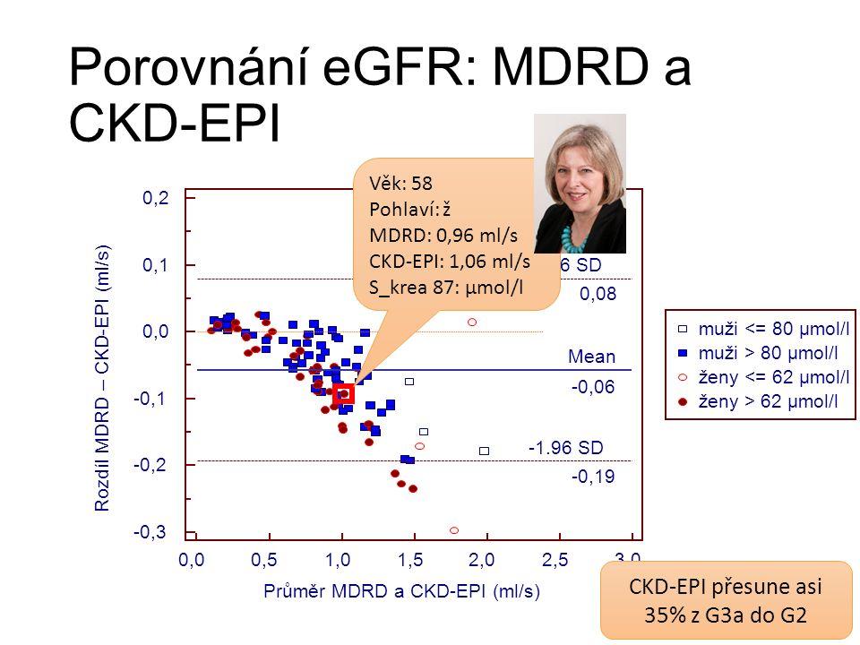 Porovnání eGFR: MDRD a CKD-EPI Věk: 58 Pohlaví: ž MDRD: 0,96 ml/s CKD-EPI: 1,06 ml/s S_krea 87: µmol/l CKD-EPI přesune asi 35% z G3a do G2