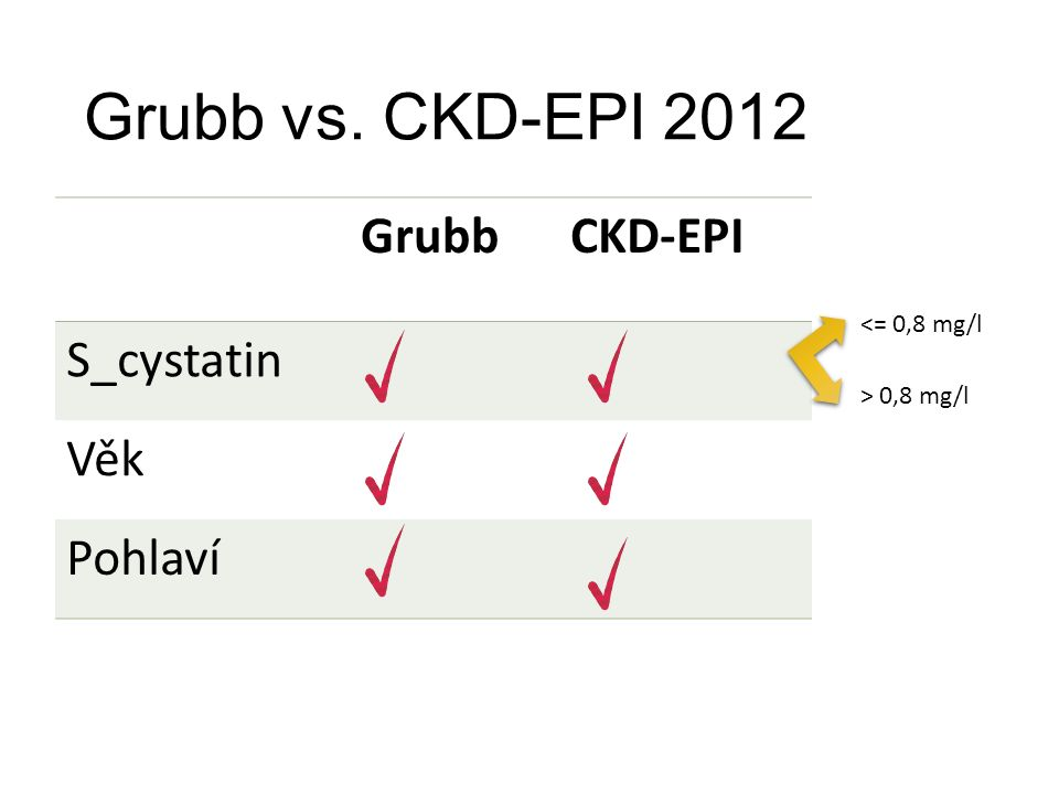 Grubb vs. CKD-EPI 2012 GrubbCKD-EPI S_cystatin Věk Pohlaví <= 0,8 mg/l > 0,8 mg/l