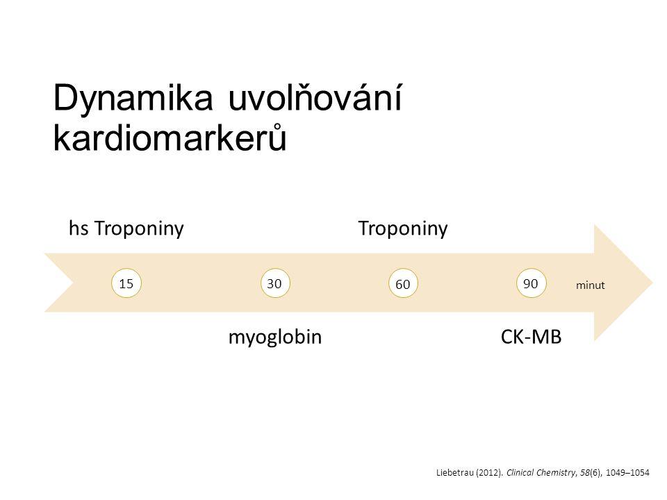 Dynamika uvolňování kardiomarkerů hs Troponiny myoglobin Troponiny CK-MB 1530 60 90 minut Liebetrau (2012).