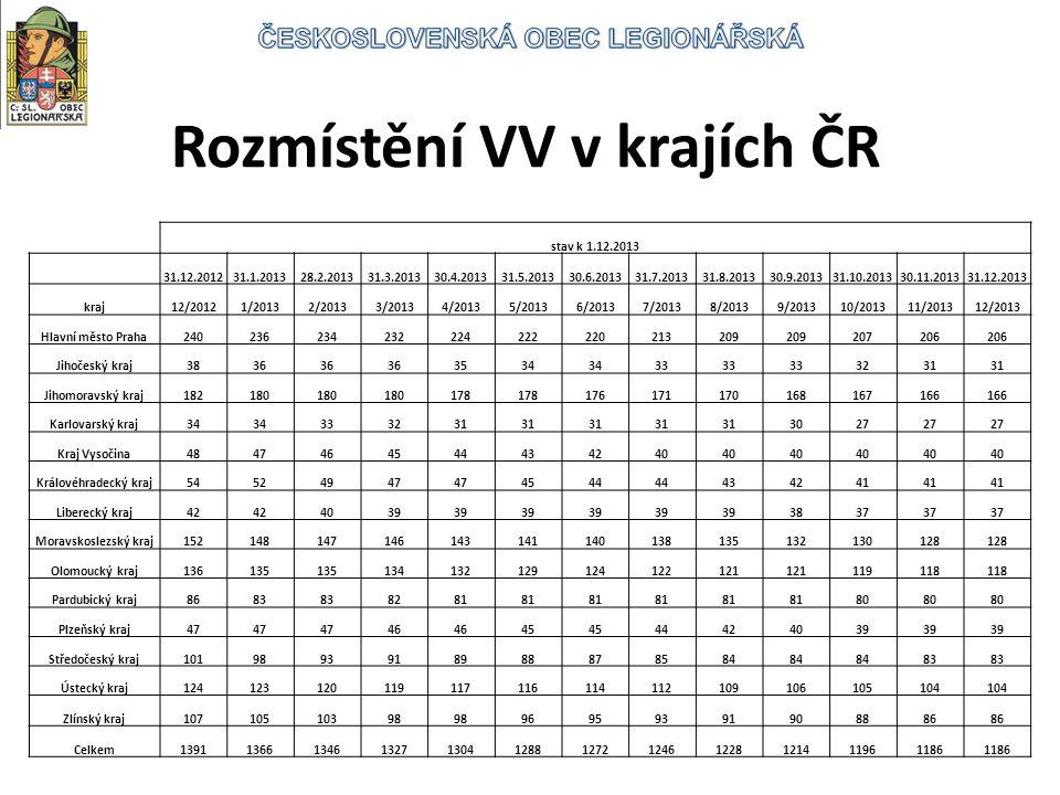 Rozmístění VV v krajích ČR stav k 1.12.2013 31.12.201231.1.201328.2.201331.3.201330.4.201331.5.201330.6.201331.7.201331.8.201330.9.201331.10.201330.11.201331.12.2013 kraj12/20121/20132/20133/20134/20135/20136/20137/20138/20139/201310/201311/201312/2013 Hlavní město Praha240236234232224222220213209 207206 Jihočeský kraj3836 3534 33 3231 Jihomoravský kraj182180 178 176171170168167166 Karlovarský kraj34 333231 3027 Kraj Vysočina4847464544434240 Královéhradecký kraj54524947 4544 434241 Liberecký kraj42 4039 3837 Moravskoslezský kraj152148147146143141140138135132130128 Olomoucký kraj136135 134132129124122121 119118 Pardubický kraj8683 8281 80 Plzeňský kraj47 46 45 44424039 Středočeský kraj1019893918988878584 83 Ústecký kraj124123120119117116114112109106105104 Zlínský kraj10710510398 96959391908886 Celkem139113661346132713041288127212461228121411961186