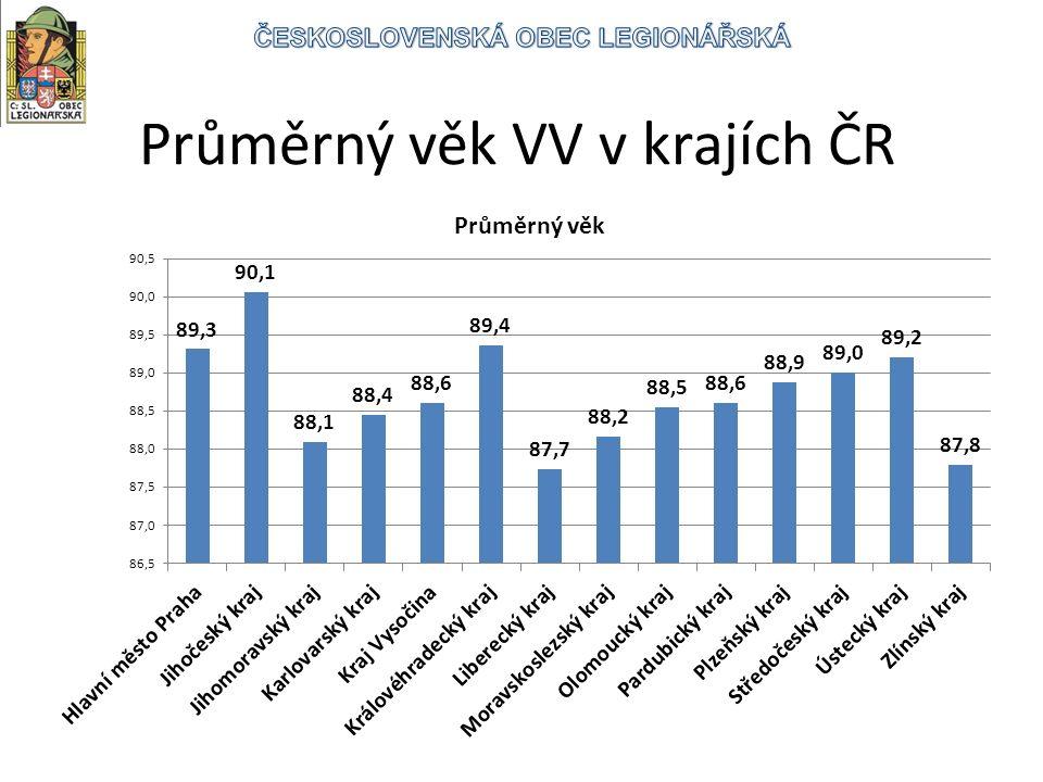 Průměrný věk VV v krajích ČR