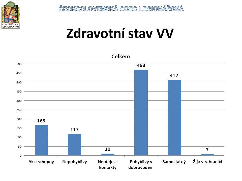 Zdravotní stav VV