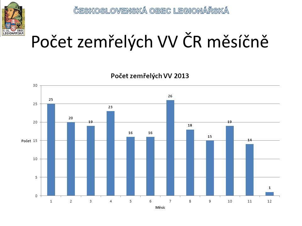 Počet zemřelých VV ČR měsíčně
