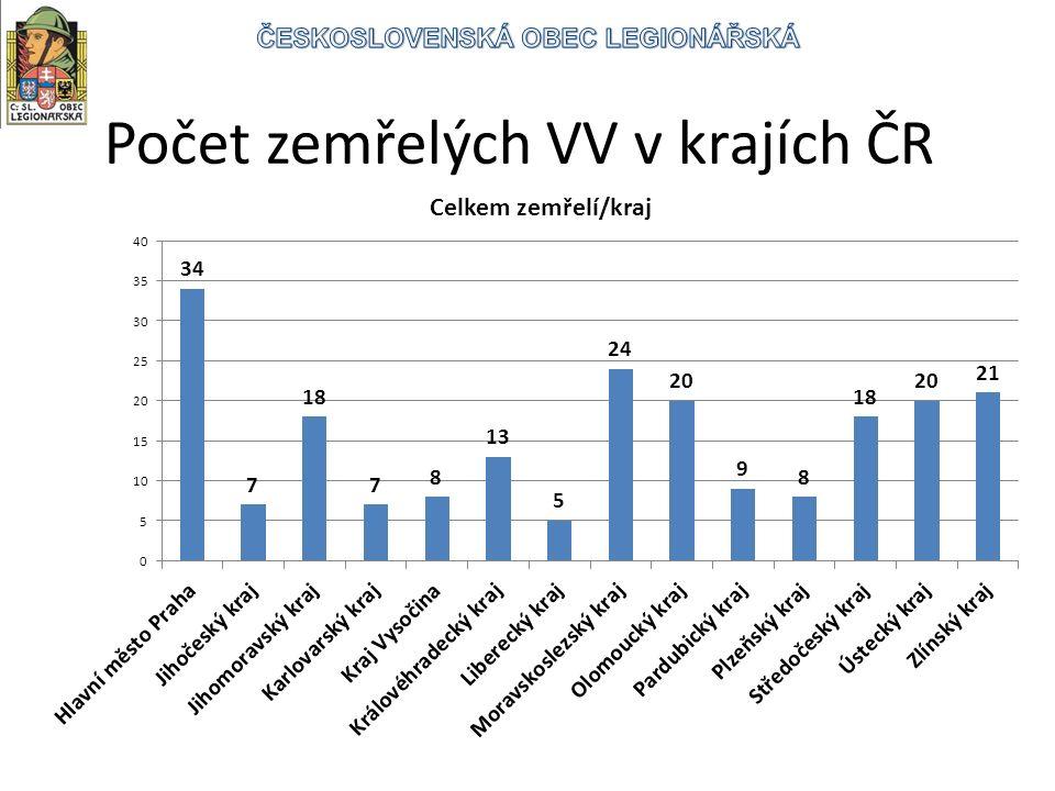 Počet zemřelých VV v krajích ČR