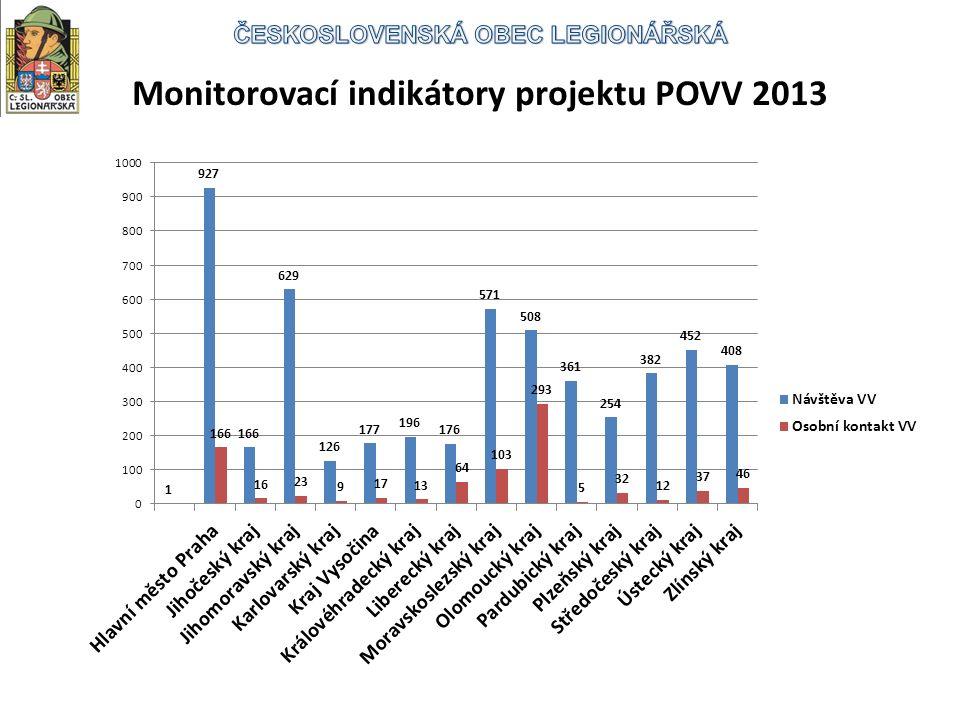 Monitorovací indikátory projektu POVV 2013