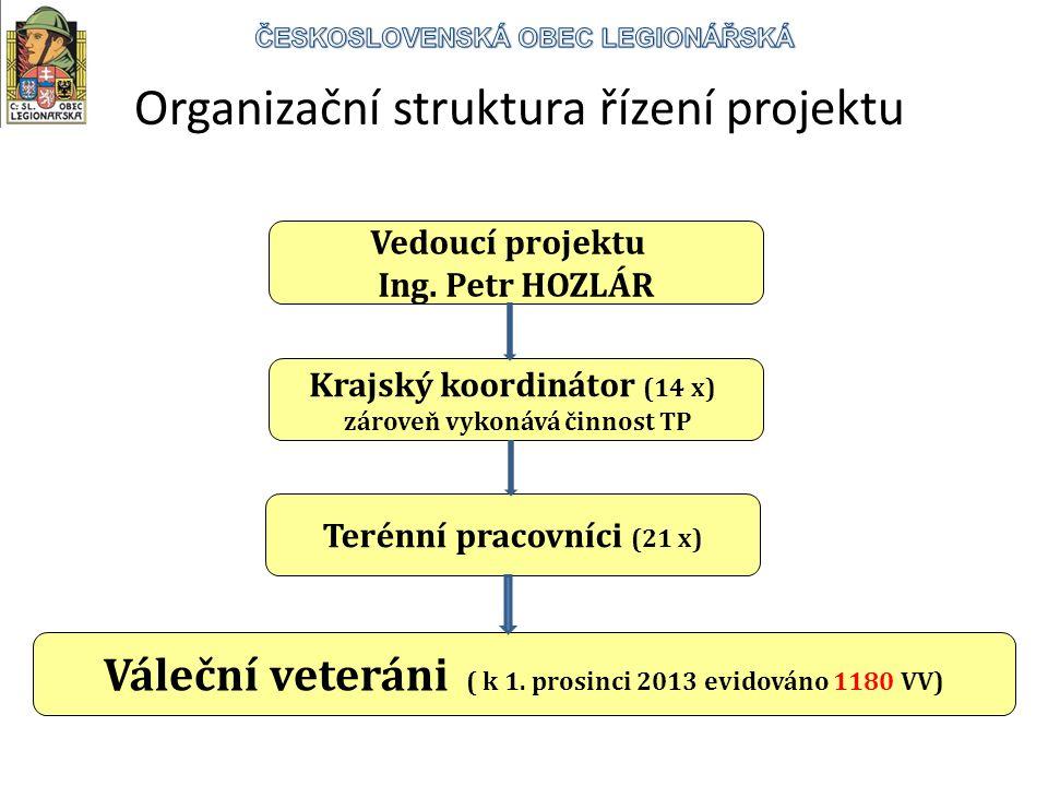 Vedoucí projektu Ing.