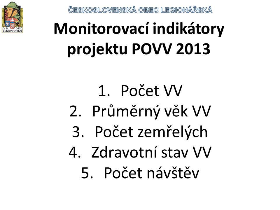 Monitorovací indikátory projektu POVV 2013 1.Počet VV 2.Průměrný věk VV 3.Počet zemřelých 4.Zdravotní stav VV 5.Počet návštěv