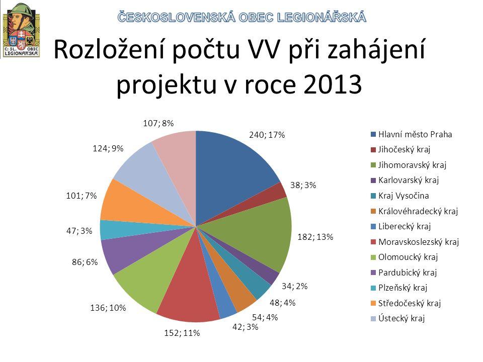 Rozložení počtu VV při zahájení projektu v roce 2013