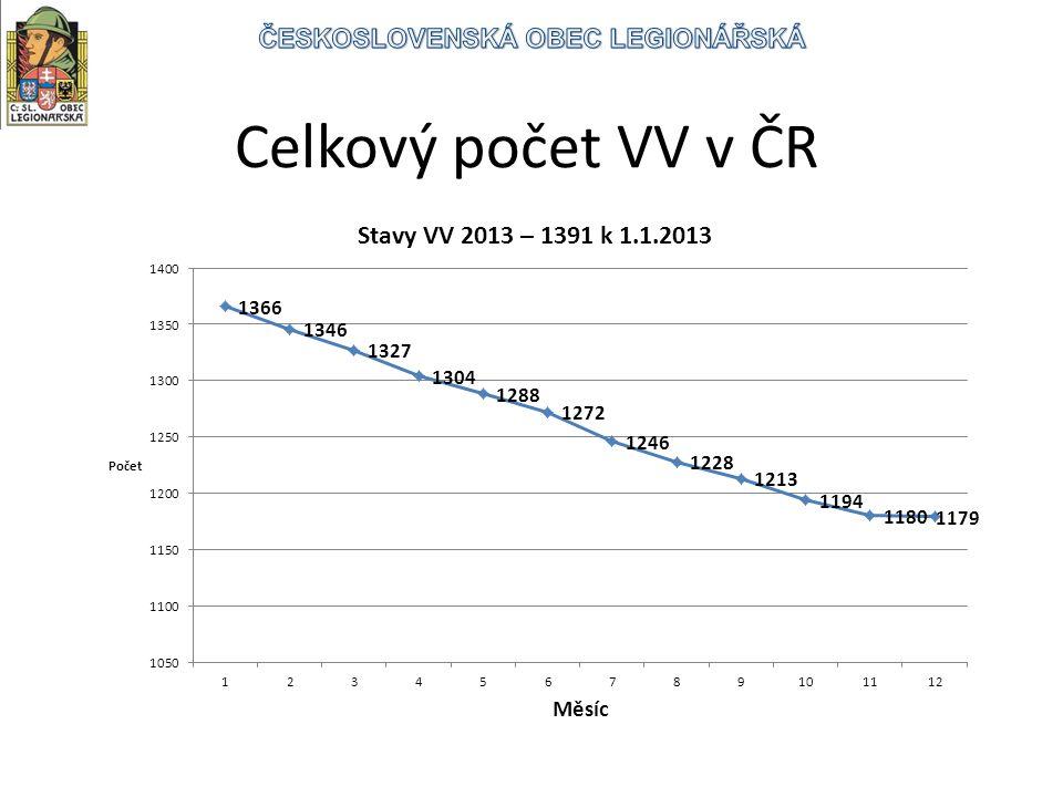Celkový počet VV v ČR
