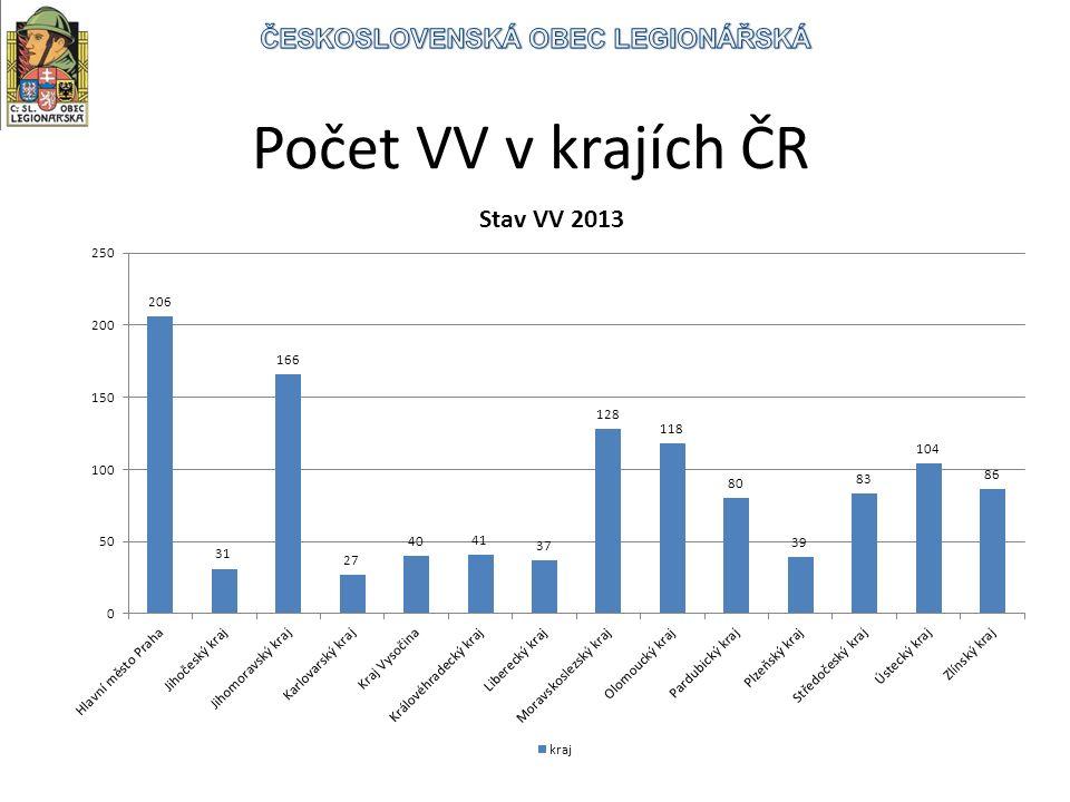 Počet VV v krajích ČR