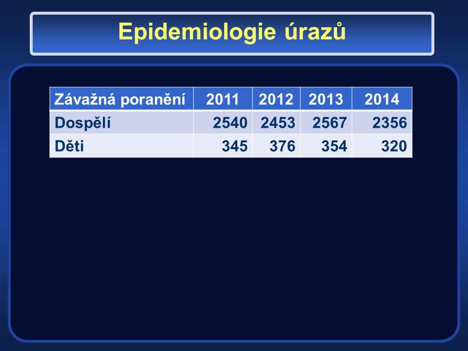 Pediatric trauma score Zdroj: Tepas, JJ, Alexander, RH, Campbell, JD, et al..
