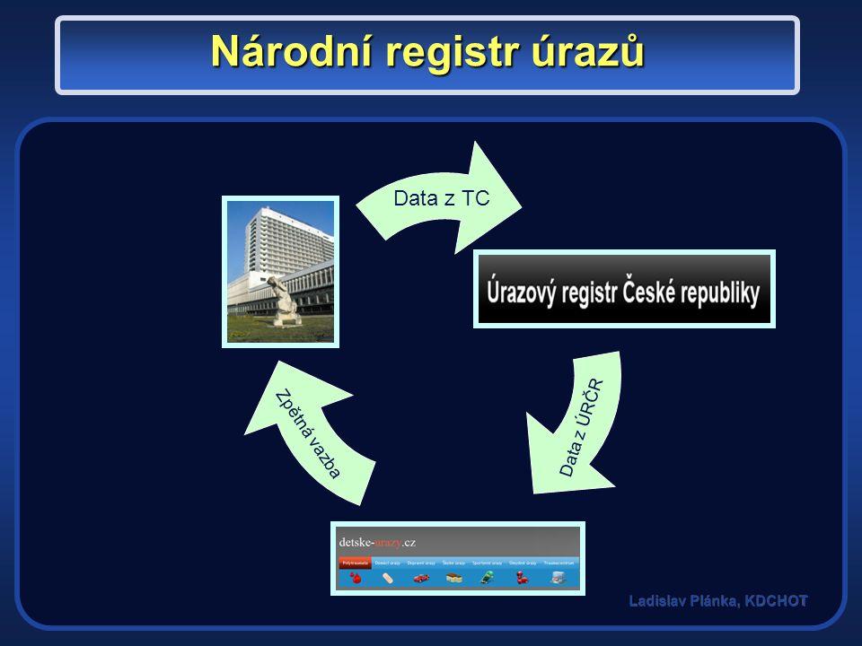 Data z TC Data z ÚRČR Zpětná vazba Národní registr úrazů