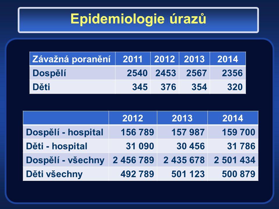 Epidemiologie úrazů - všechny