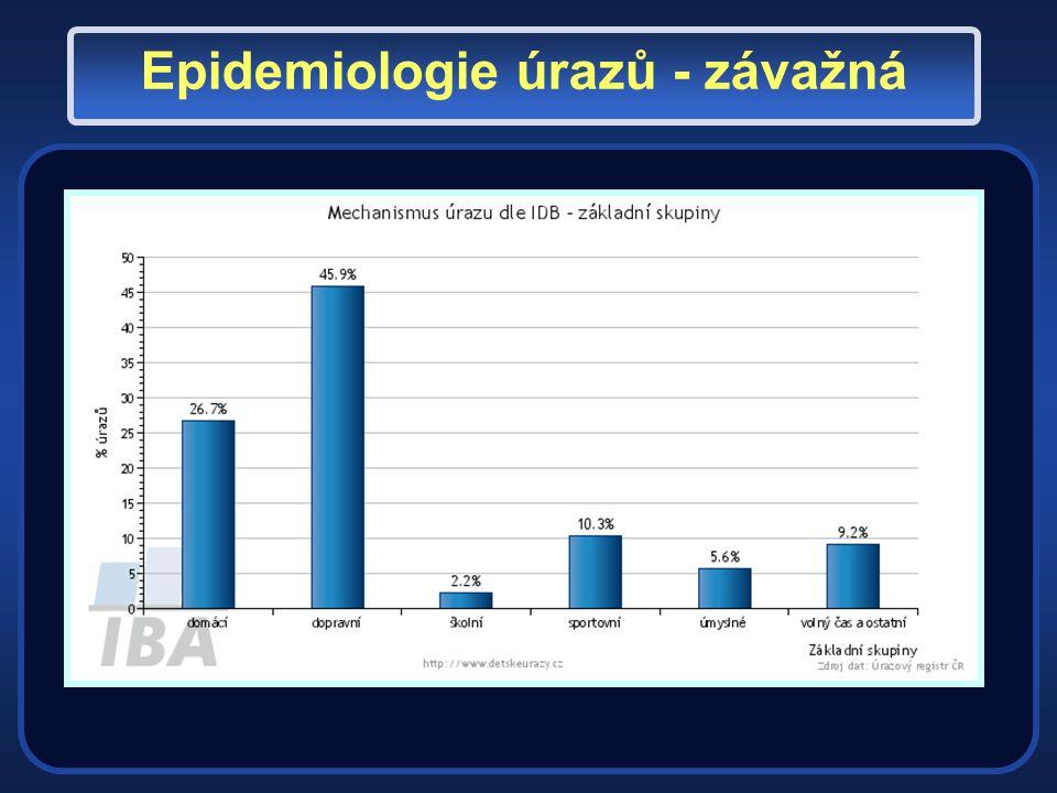 Epidemiologie úrazů - závažná