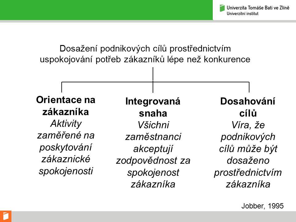 Marketingový koncept Dosažení podnikových cílů prostřednictvím uspokojování potřeb zákazníků lépe než konkurence Orientace na zákazníka Aktivity zaměřené na poskytování zákaznické spokojenosti Integrovaná snaha Všichni zaměstnanci akceptují zodpovědnost za spokojenost zákazníka Dosahování cílů Víra, že podnikových cílů může být dosaženo prostřednictvím zákazníka Jobber, 1995
