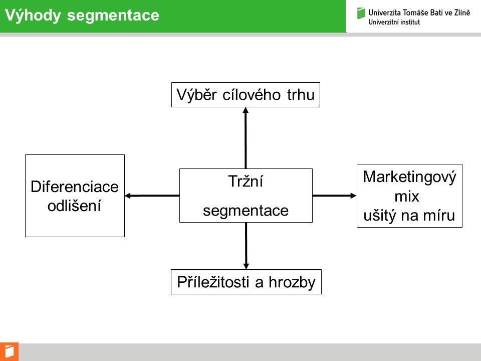 Výhody segmentace Tržní segmentace Diferenciace odlišení Výběr cílového trhu Marketingový mix ušitý na míru Příležitosti a hrozby
