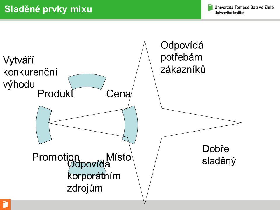 Sladěné prvky mixu Cena MístoPromotion Produkt Odpovídá potřebám zákazníků Dobře sladěný Odpovídá korporátním zdrojům Vytváří konkurenční výhodu