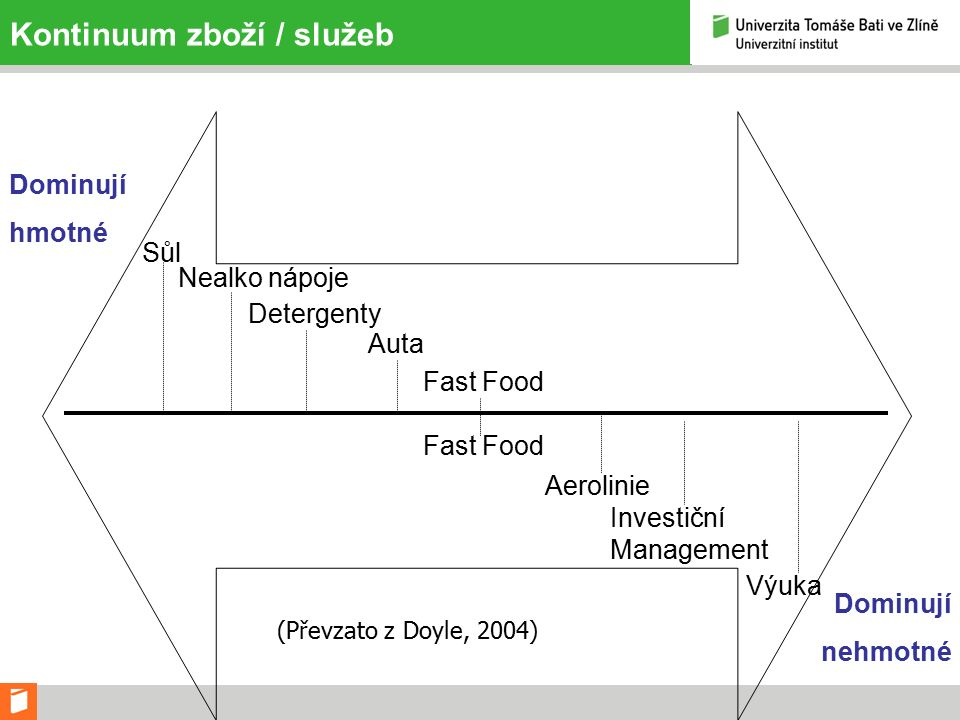 Kontinuum zboží / služeb Dominují hmotné Dominují nehmotné Sůl Nealko nápoje Detergenty Auta Fast Food Aerolinie Investiční Management Výuka (Převzato z Doyle, 2004)