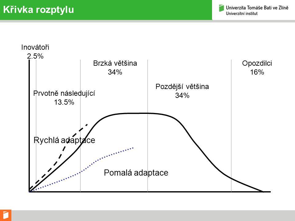 Křivka rozptylu Rychlá adaptace Pomalá adaptace Inovátoři 2.5% Prvotně následující 13.5% Brzká většina 34% Pozdější většina 34% Opozdilci 16%
