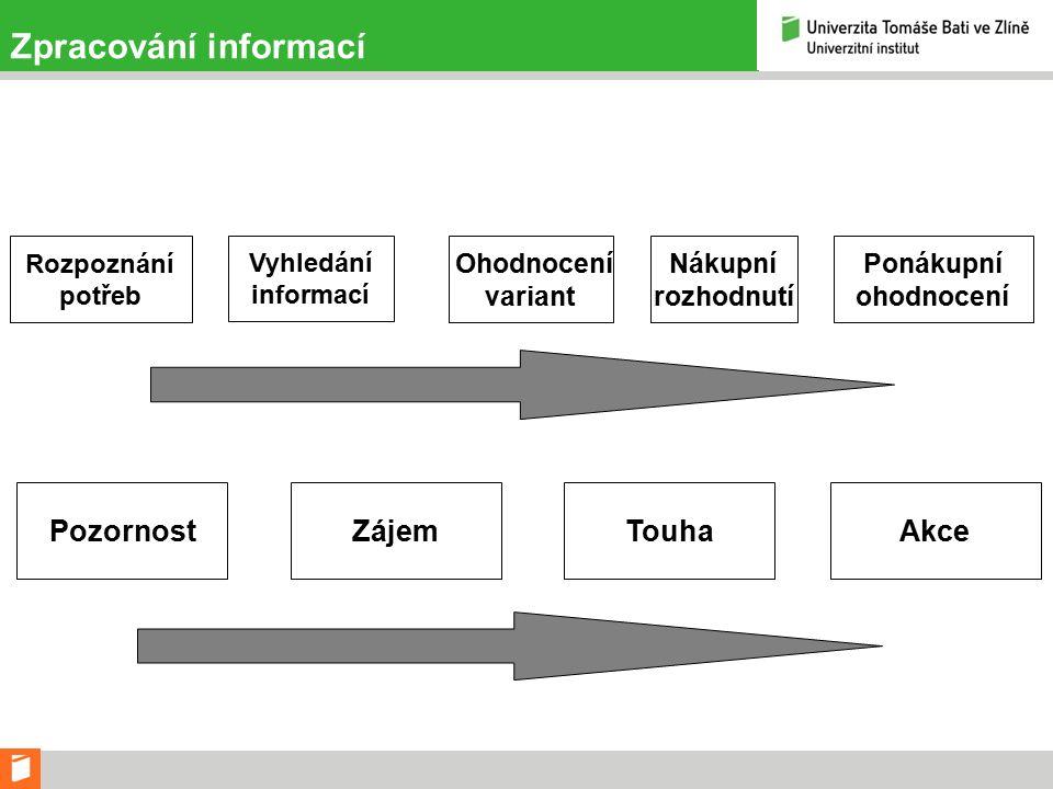 Zpracování informací Rozpoznání potřeb Vyhledání informací Ohodnocení variant Nákupní rozhodnutí Ponákupní ohodnocení PozornostTouhaZájemAkce