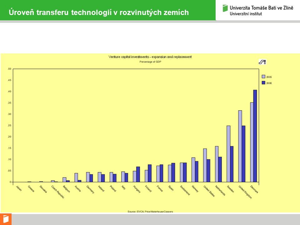 Úroveň transferu technologií v rozvinutých zemích