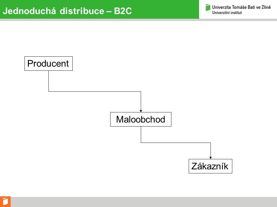 Jednoduchá distribuce – B2C Producent Maloobchod Zákazník