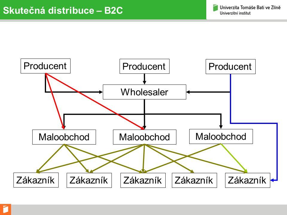 Skutečná distribuce – B2C Producent Maloobchod Zákazník Wholesaler Producent Maloobchod Producent Zákazník