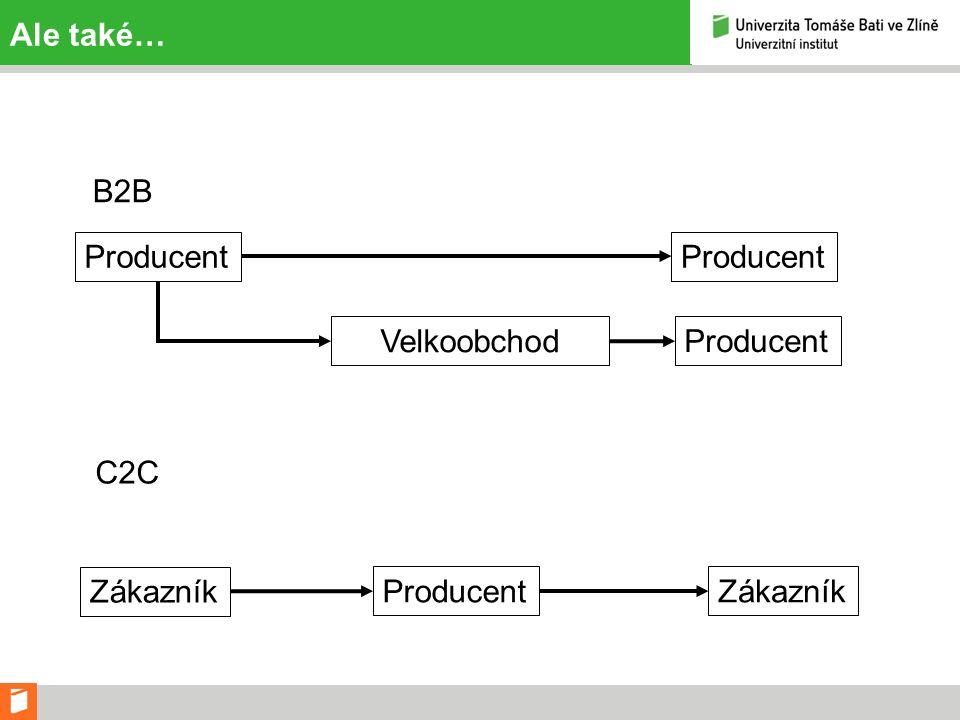 Ale také… Producent Velkoobchod Producent B2B C2C Zákazník Producent