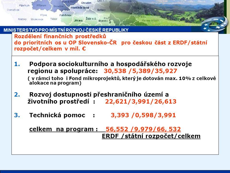 MINISTERSTVO PRO MÍSTNÍ ROZVOJ ČESKÉ REPUBLIKY Rozdělení finančních prostředků do prioritních os u OP Slovensko-ČR pro českou část z ERDF/státní rozpočet/celkem v mil.