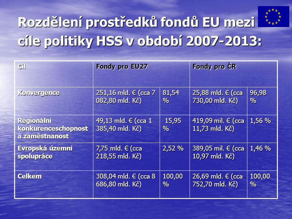 Rozdělení prostředků fondů EU mezi cíle politiky HSS v období 2007-2013: Cíl Fondy pro EU27 Fondy pro ČR Konvergence 251,16 mld.