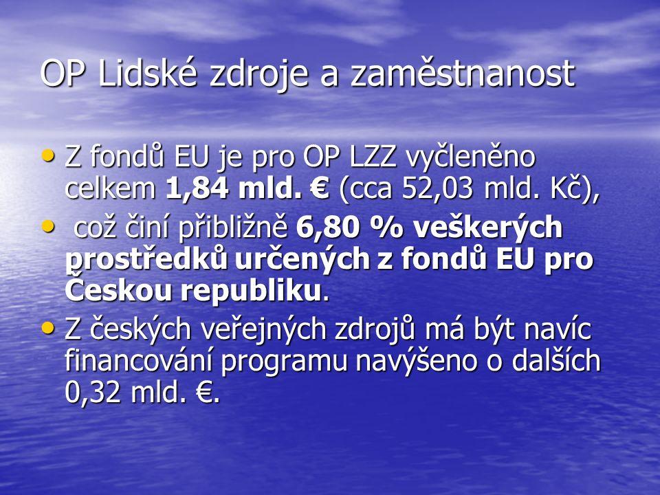 OP Lidské zdroje a zaměstnanost Z fondů EU je pro OP LZZ vyčleněno celkem 1,84 mld.