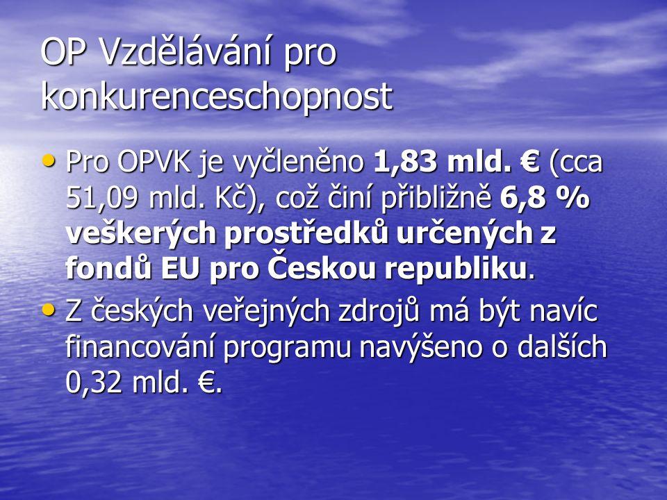 OP Vzdělávání pro konkurenceschopnost Pro OPVK je vyčleněno 1,83 mld.