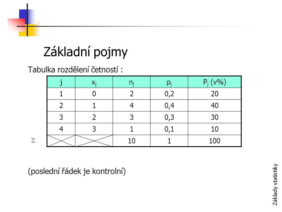 Základy statistiky Tabulka rozdělení četností : (poslední řádek je kontrolní) jxjxj njnj pjpj P j (v%) 1020,220 2140,440 3230,330 4310,110 1100 Základní pojmy