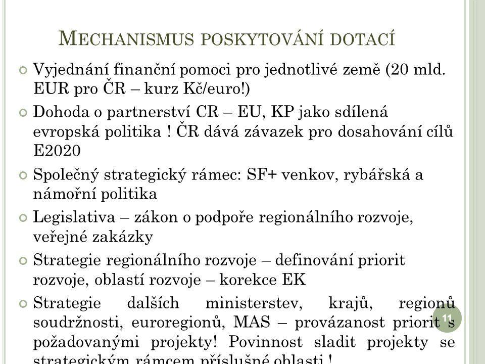 M ECHANISMUS POSKYTOVÁNÍ DOTACÍ Vyjednání finanční pomoci pro jednotlivé země (20 mld.