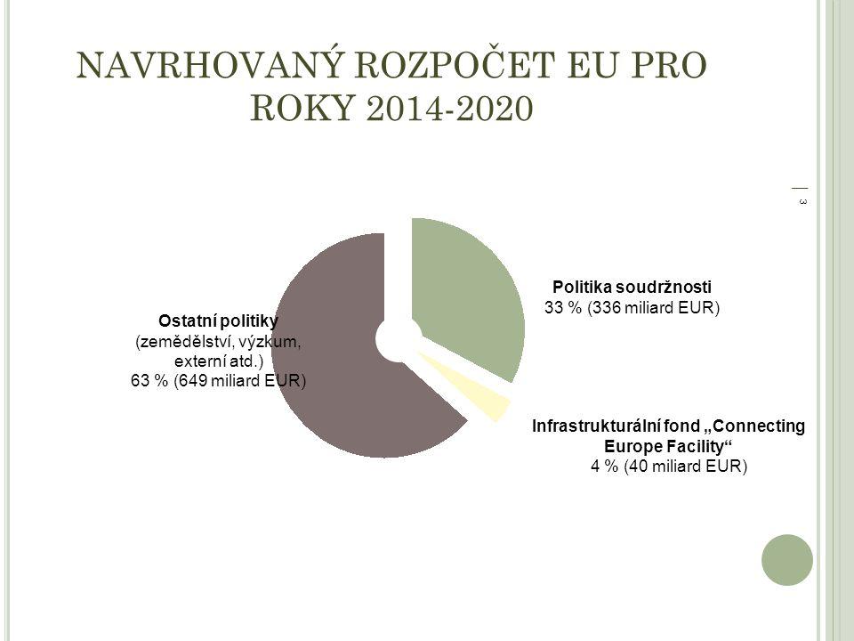 """│ 3│ 3 NAVRHOVANÝ ROZPOČET EU PRO ROKY 2014-2020 Politika soudržnosti 33 % (336 miliard EUR) Infrastrukturální fond """"Connecting Europe Facility 4 % (40 miliard EUR) Ostatní politiky (zemědělství, výzkum, externí atd.) 63 % (649 miliard EUR)"""