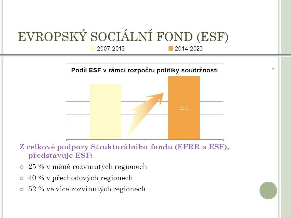 │ 9│ 9 EVROPSKÝ SOCIÁLNÍ FOND (ESF) Podíl ESF v rámci rozpočtu politiky soudržnosti 2014-20202007-2013 Z celkové podpory Strukturálního fondu (EFRR a ESF), představuje ESF: 25 % v méně rozvinutých regionech 40 % v přechodových regionech 52 % ve více rozvinutých regionech