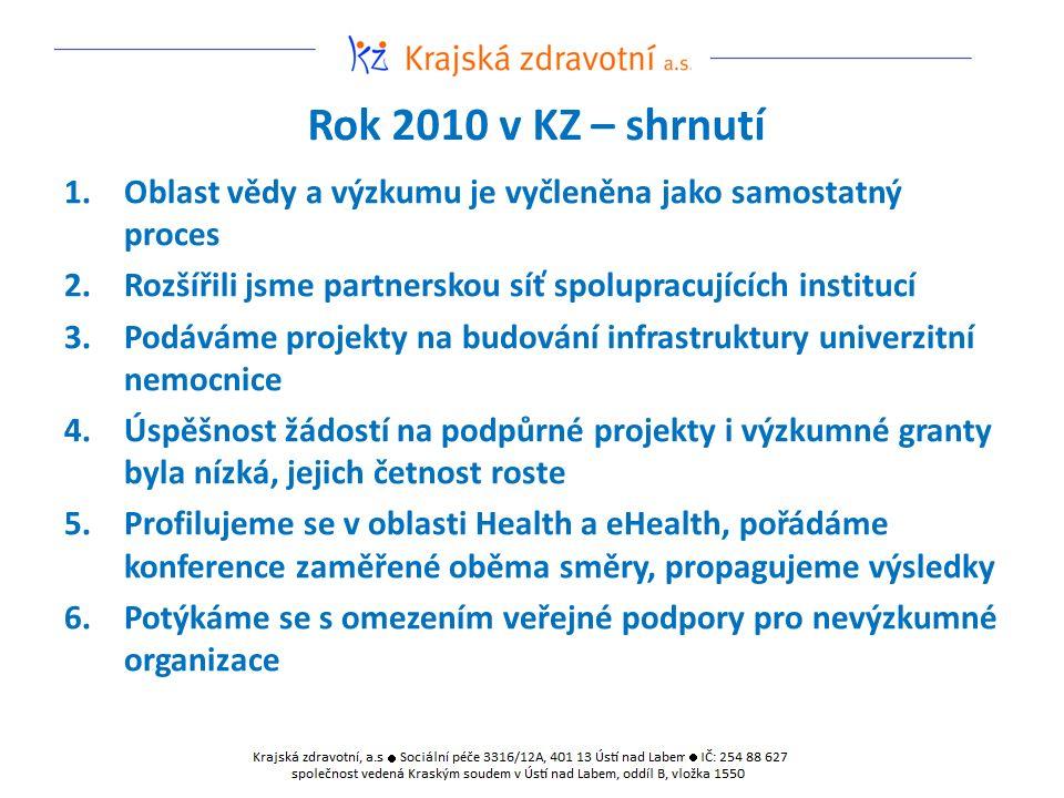 Rok 2010 v KZ – shrnutí 1.Oblast vědy a výzkumu je vyčleněna jako samostatný proces 2.Rozšířili jsme partnerskou síť spolupracujících institucí 3.Podáváme projekty na budování infrastruktury univerzitní nemocnice 4.Úspěšnost žádostí na podpůrné projekty i výzkumné granty byla nízká, jejich četnost roste 5.Profilujeme se v oblasti Health a eHealth, pořádáme konference zaměřené oběma směry, propagujeme výsledky 6.Potýkáme se s omezením veřejné podpory pro nevýzkumné organizace
