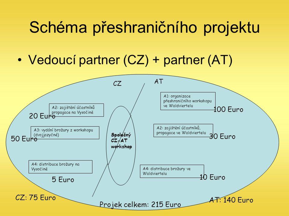 Schéma přeshraničního projektu Vedoucí partner (CZ) + partner (AT) CZ AT A1: organizace přeshraničního workshopu ve Waldviertelu A2: zajištění účastníků propagace na Vysočině A2: zajištění účastníků, propagace ve Waldviertelu A3: vydání brožury z workshopu (dvojjazyčné) A4: distribuce brožury na Vysočině A4: distribuce brožury ve Waldviertelu 100 Euro 30 Euro 10 Euro 20 Euro 5 Euro 50 Euro Společný CZ-AT workshop CZ: 75 Euro AT: 140 Euro Projek celkem: 215 Euro