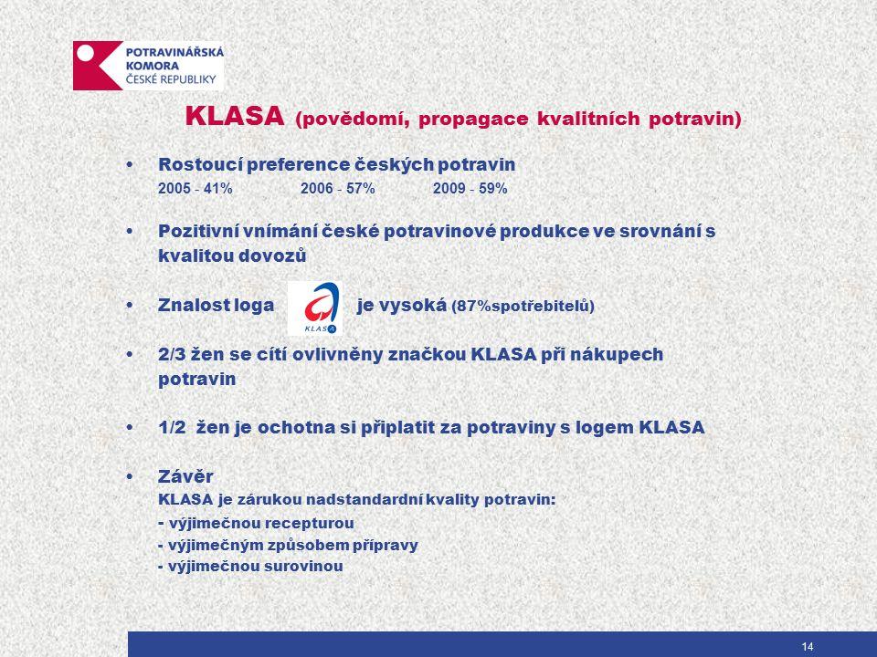 KLASA (povědomí, propagace kvalitních potravin) Rostoucí preference českých potravin 2005 - 41%2006 - 57% 2009 - 59% Pozitivní vnímání české potravinové produkce ve srovnání s kvalitou dovozů Znalost loga je vysoká (87%spotřebitelů) 2/3 žen se cítí ovlivněny značkou KLASA při nákupech potravin 1/2 žen je ochotna si připlatit za potraviny s logem KLASA Závěr KLASA je zárukou nadstandardní kvality potravin: - výjimečnou recepturou - výjimečným způsobem přípravy - výjimečnou surovinou 14