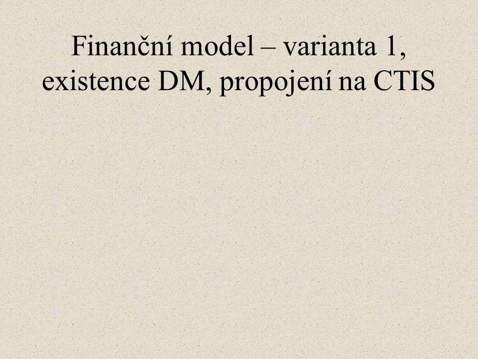 Finanční model – varianta 1, existence DM, propojení na CTIS
