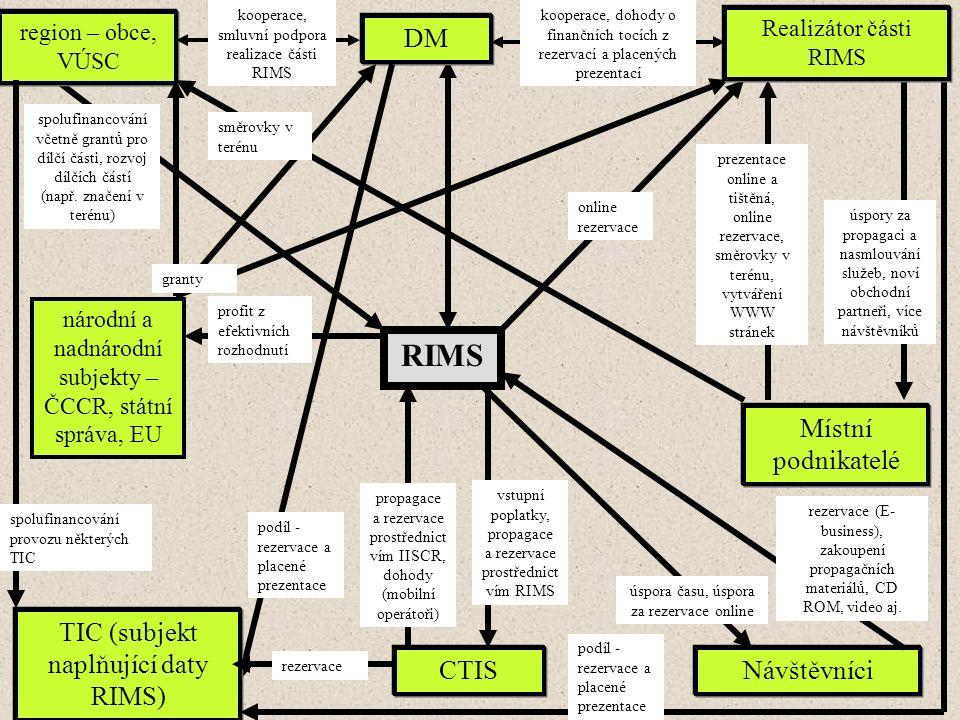RIMS DM region – obce, VÚSC spolufinancování včetně grantů pro dílčí části, rozvoj dílčích částí (např.