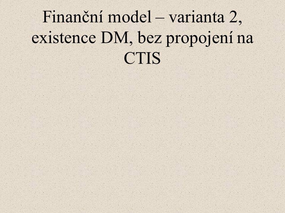 Finanční model – varianta 2, existence DM, bez propojení na CTIS