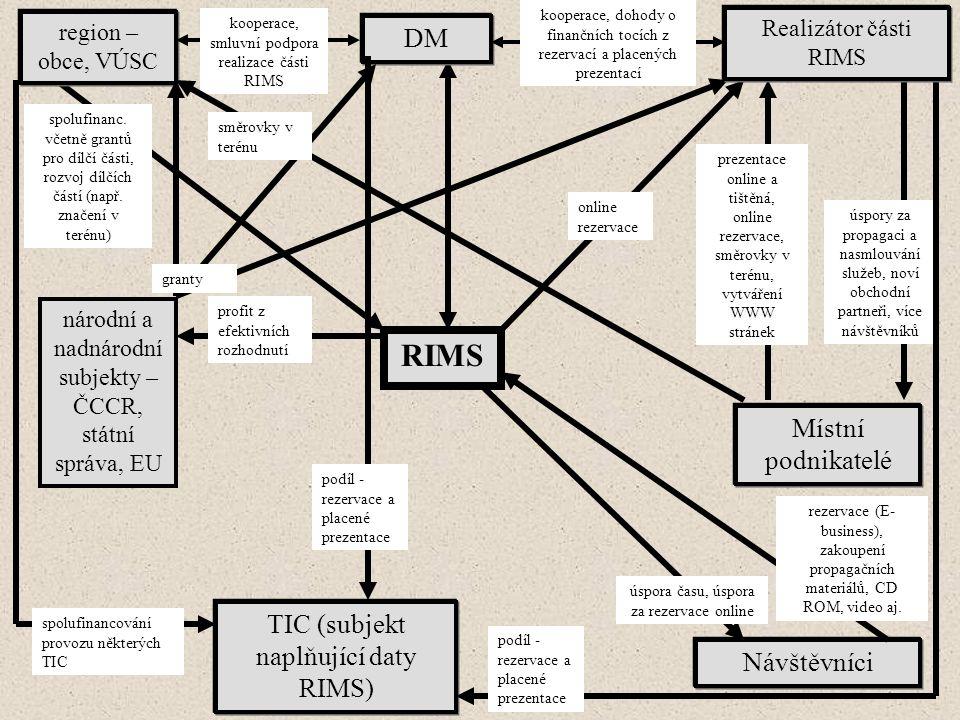 RIMS DM region – obce, VÚSC spolufinanc. včetně grantů pro dílčí části, rozvoj dílčích částí (např.