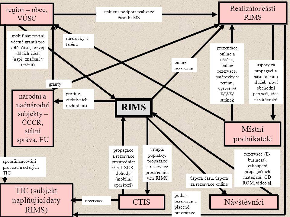 RIMS region – obce, VÚSC spolufinancování včetně grantů pro dílčí části, rozvoj dílčích částí (např.