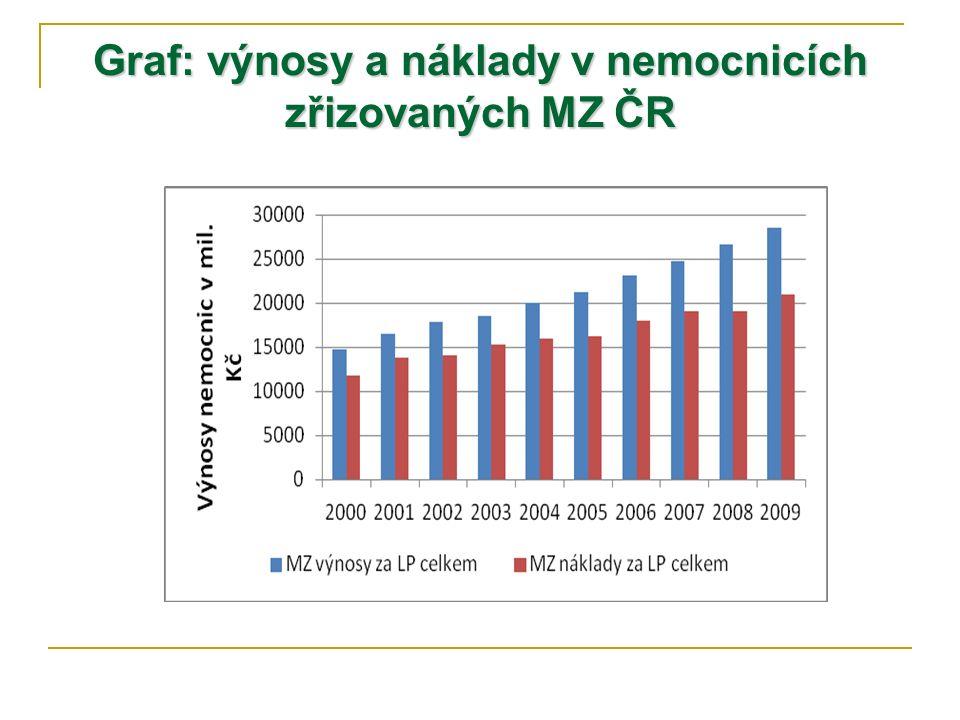 Graf: výnosy a náklady v nemocnicích zřizovaných MZ ČR