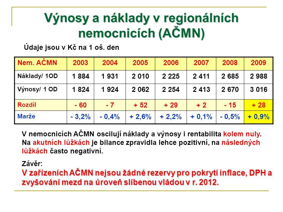 Výnosy a náklady v regionálních nemocnicích (AČMN) Nem. AČMN2003200420052006200720082009 Náklady/ 1OD 1 8841 9312 0102 2252 4112 6852 988 Výnosy/ 1 OD